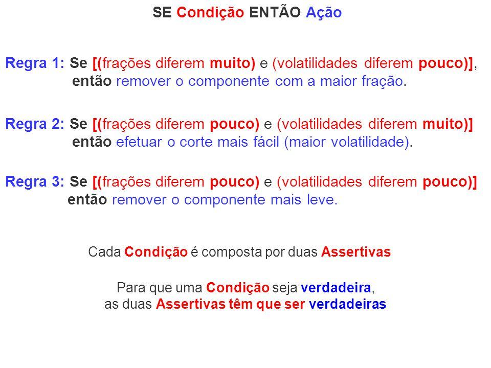 Regra 1: Se [(frações diferem muito) e (volatilidades diferem pouco)],